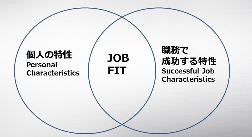 個人の特徴 かつ 職務で成功する特性 の両方からフィットする人材を見つけます。