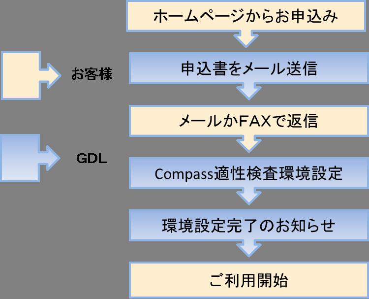 Compass申込の流れ.png
