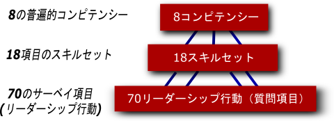CheckPoint360構成図