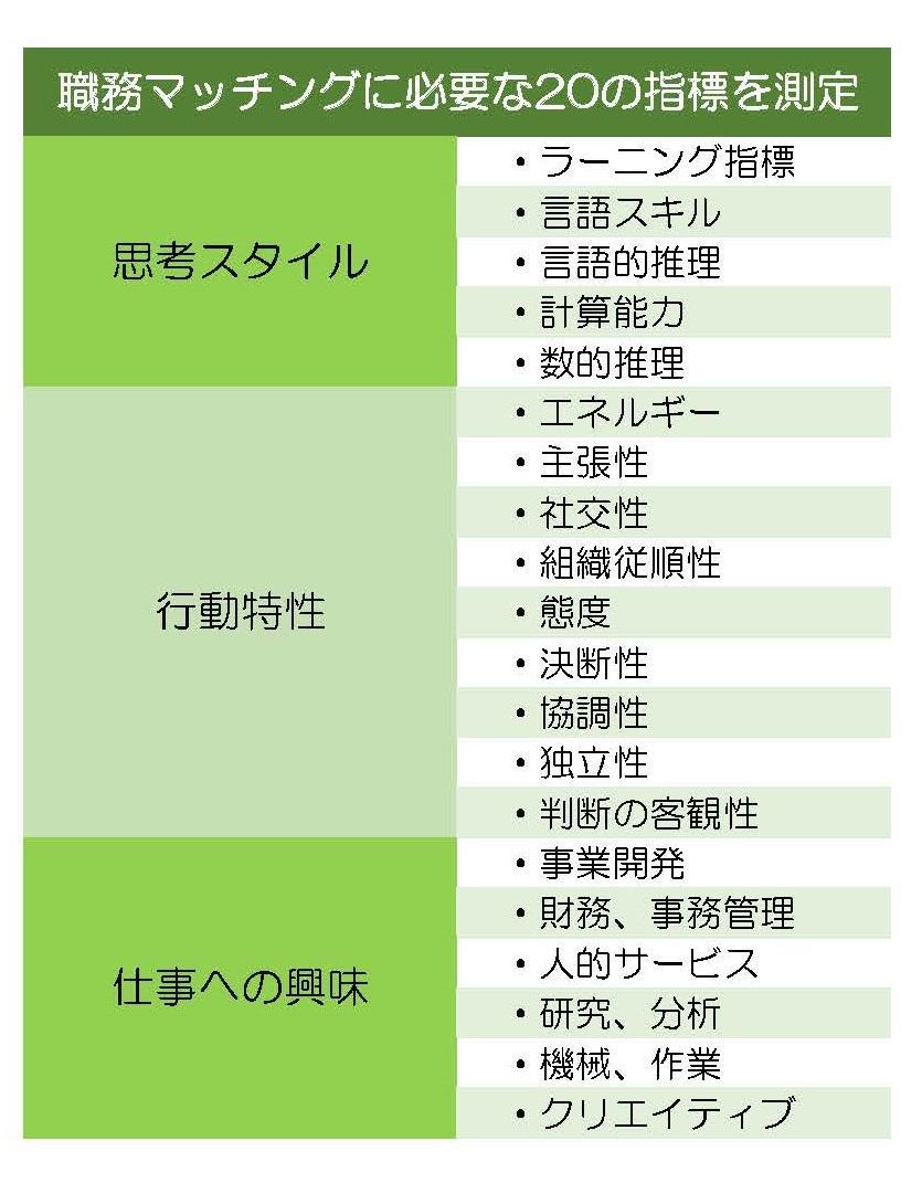 職務マッチングに必要な20項目の指標を測定します。