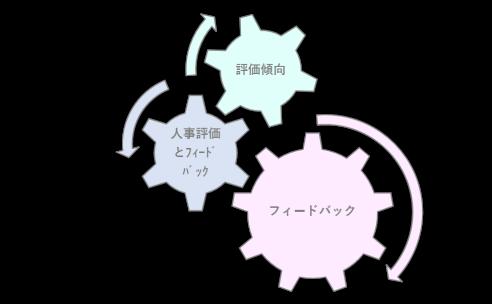 人事考課診断歯車.png
