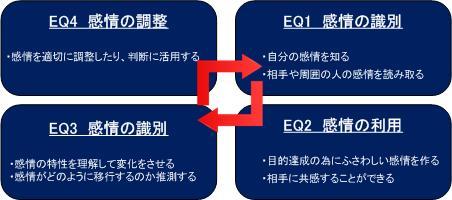 EQ能力相関図