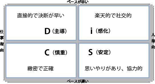 DiSC Classicは、「D(主導)」、「i(感化)」、「C(慎重)」、「S(安定)」の4つの特性の側面から、受験者の行動特性を分析します。